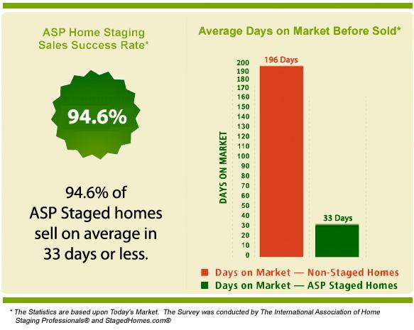 staging statistics